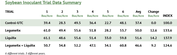 Legume inoculant trial results showing increased crop yield